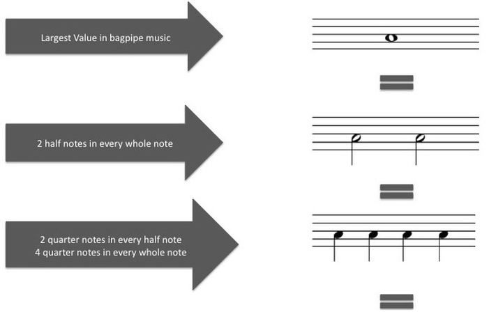 bagpipe note value