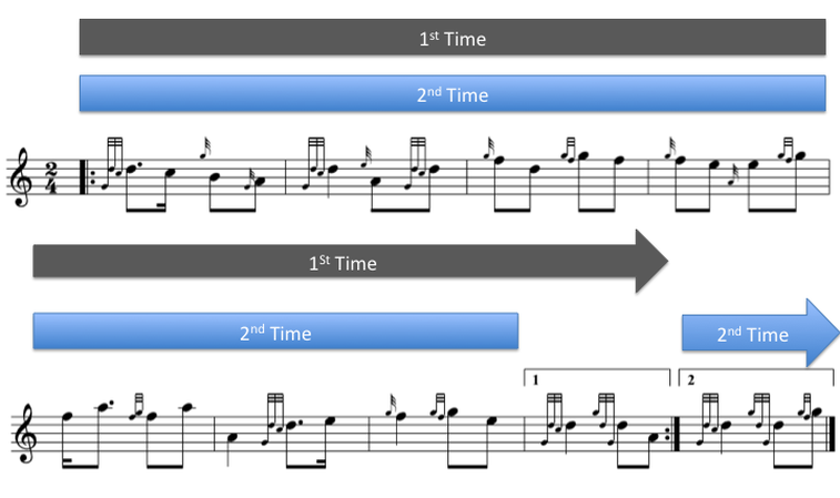 bagpipe first and second time bars